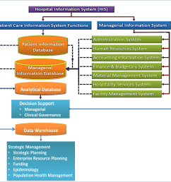 information systems in health care health care service delivery hospital management information system diagram [ 5320 x 5117 Pixel ]
