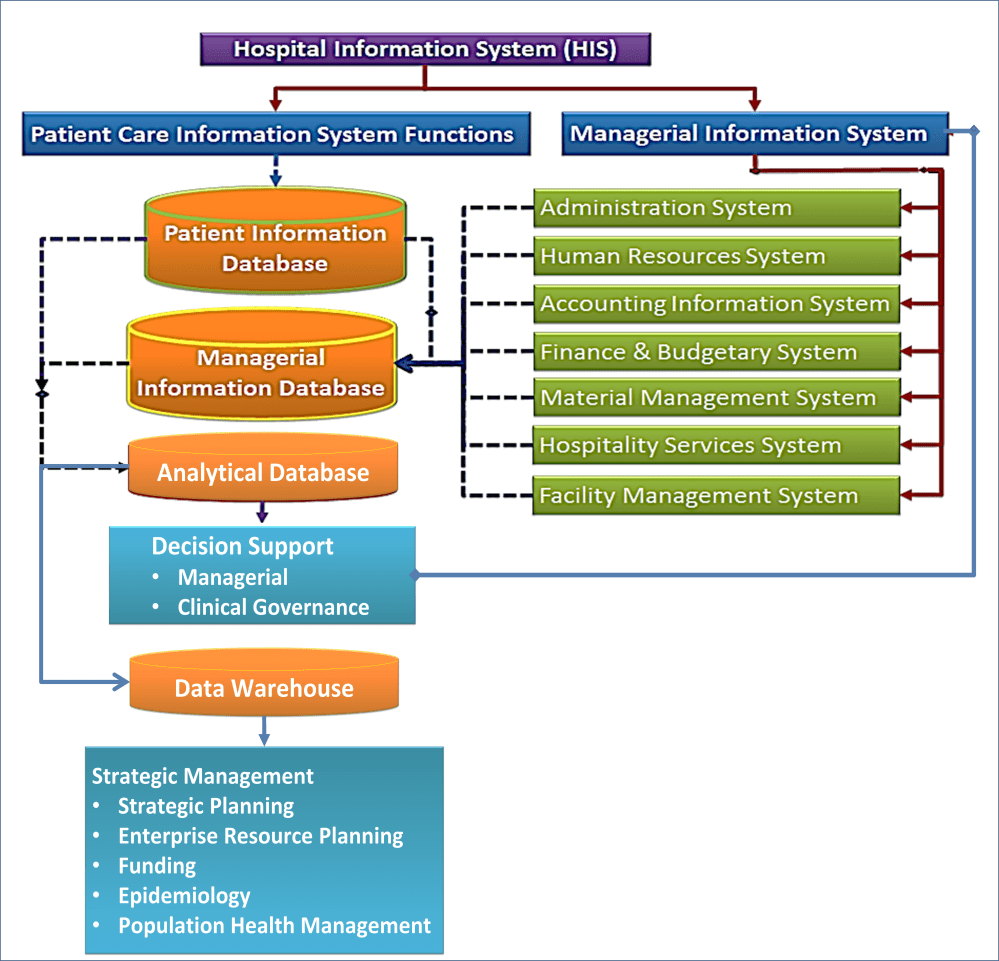 medium resolution of information systems in health care health care service delivery hospital management information system diagram