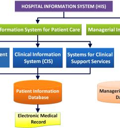 healthcare information system [ 1796 x 1085 Pixel ]