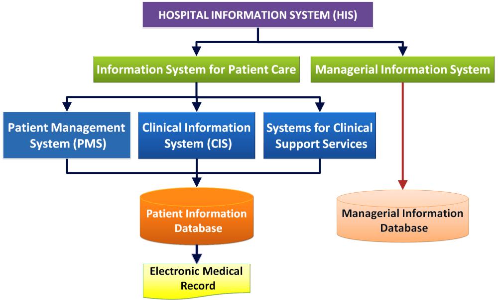 medium resolution of healthcare information system