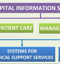 patient care information system [ 6031 x 1835 Pixel ]