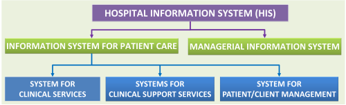 small resolution of patient care information system