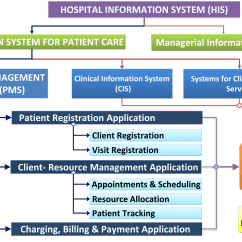 Patient Management System Diagram Msd Wiring Information Systems In Health Care Service