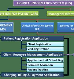 role of patient administration management system pms  [ 6686 x 4310 Pixel ]