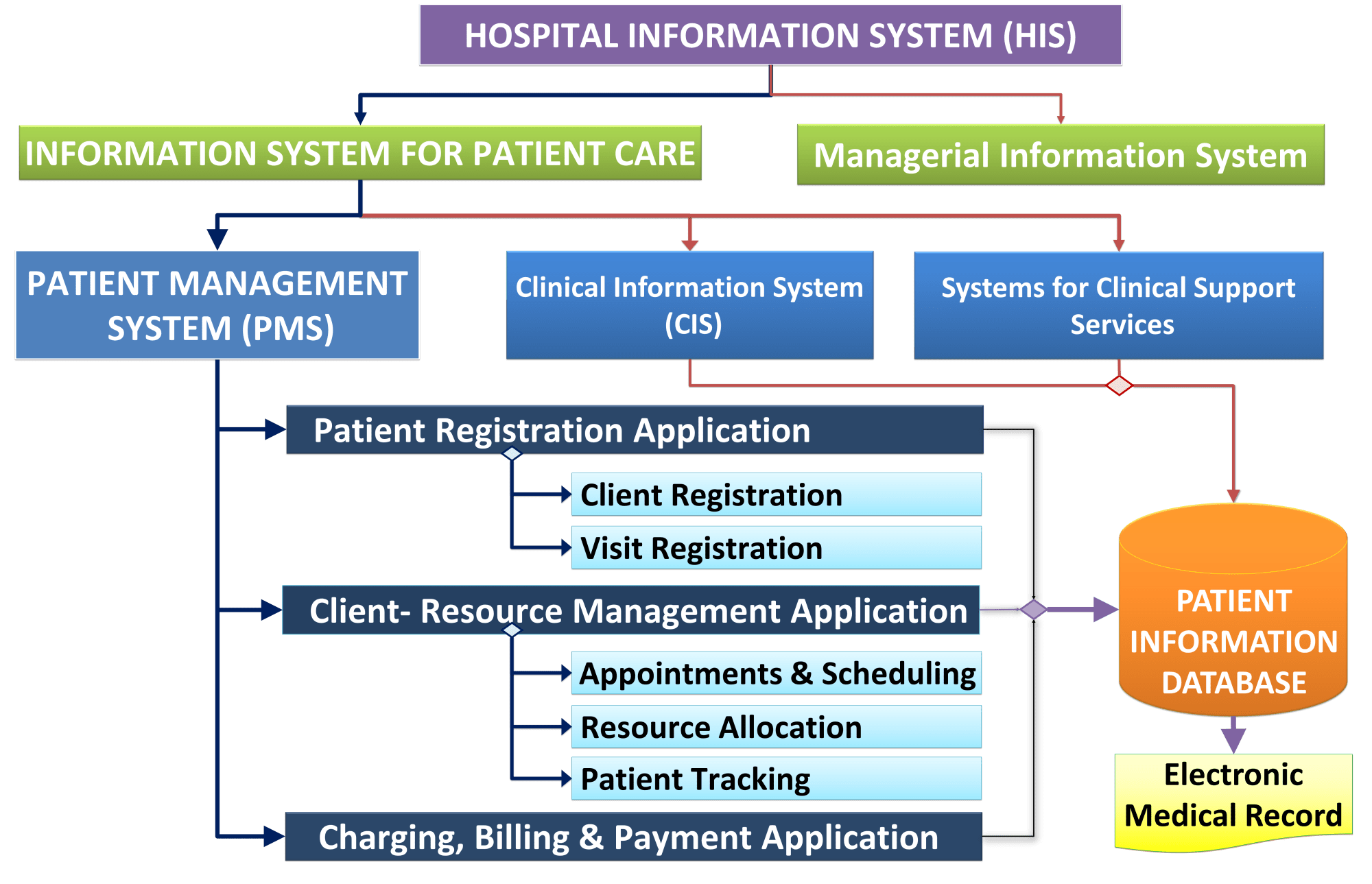 hight resolution of role of patient administration management system pms
