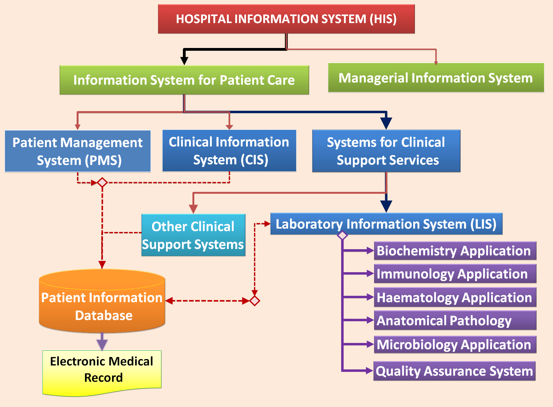 patient management system diagram 2000 toyota 4runner engine laboratory information lis health care service