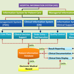 Patient Management System Diagram Frequency Hopping Spread Spectrum Block Information Systems In Health Care Service