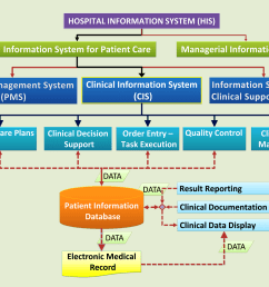 clinical information system [ 1701 x 1288 Pixel ]