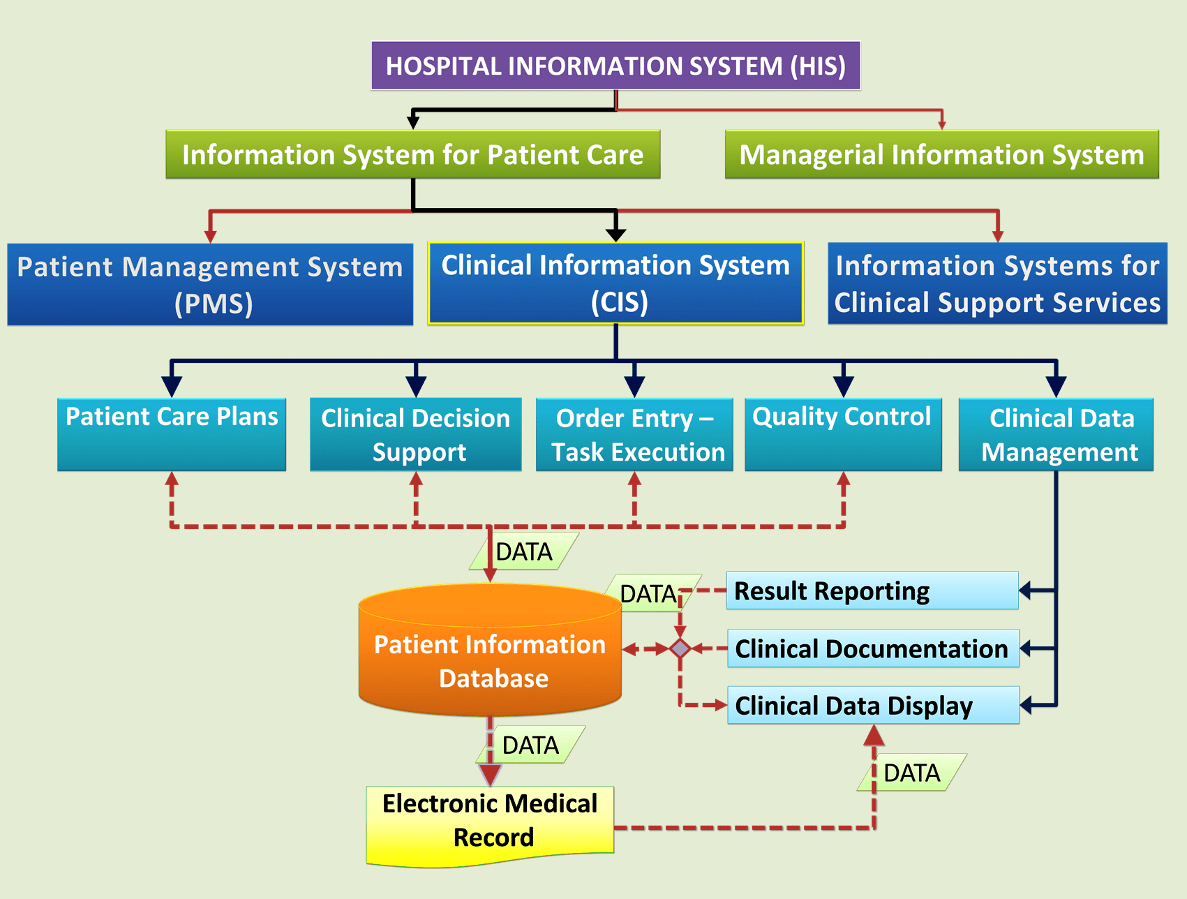 hight resolution of clinical information system