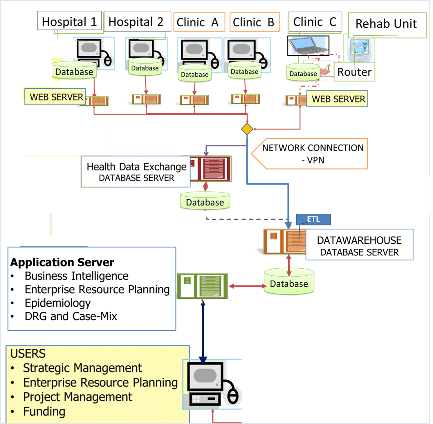 hight resolution of sharing of databases