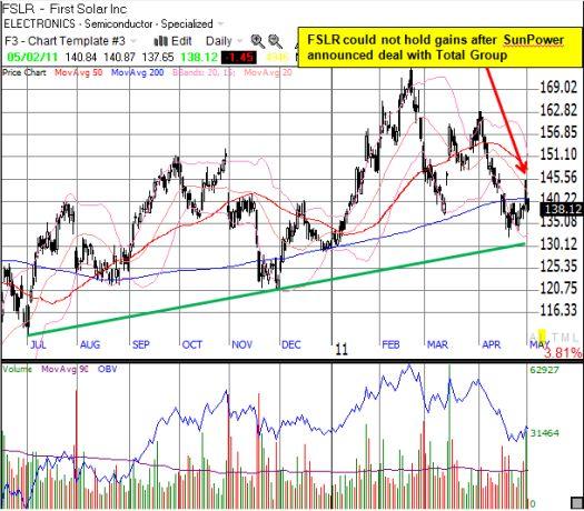 FSLR has trended upward since last summer, but it has been a very rocky ride