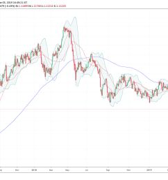 eur chf sold off sharply in may and is starting june under fresh downward pressure [ 1320 x 883 Pixel ]
