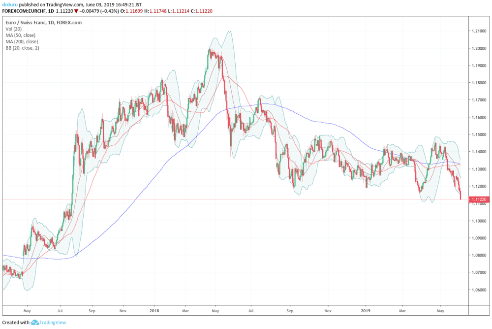 medium resolution of eur chf sold off sharply in may and is starting june under fresh downward pressure