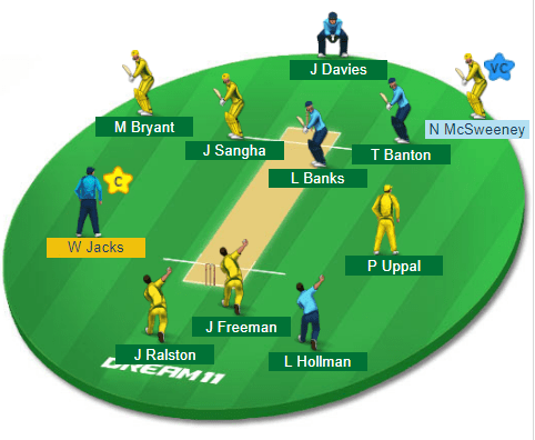 AUS-Y vs EN-Y, Quarter-Final-1 Match Dream11 Team