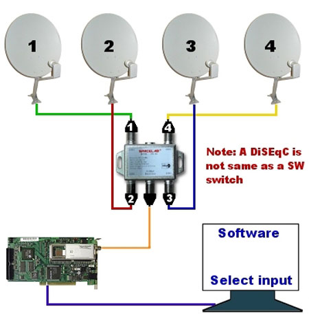 Antenna Power Injector Schematic How To Choose Correctly Diseqc Switch And Multiswitch
