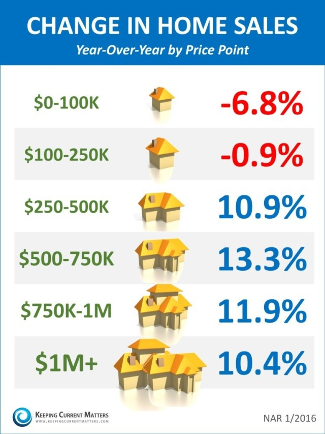 Change-In-Home-Sales-KCM-768x1024