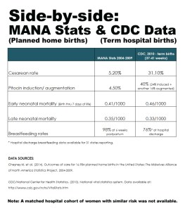 MANA_stats_CDC_data