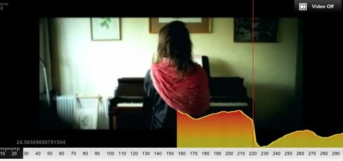 Results of Sensum's 'emotional response' audience test of Imogen Heap music video