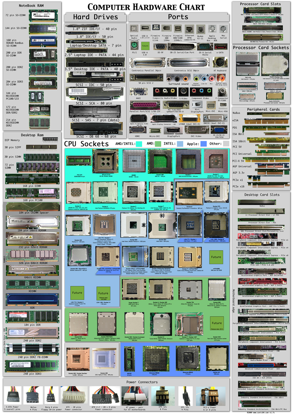 medium resolution of ultimate computer hardware lists charts types connectors ports computer ports computer ports diagram desktop computer ports diagram