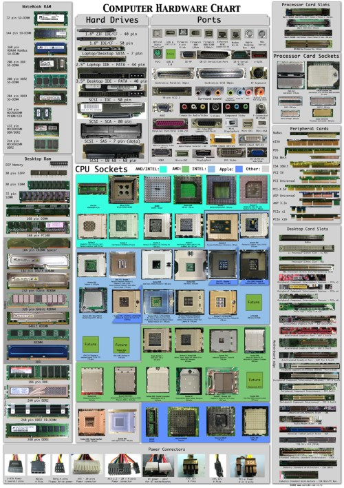 small resolution of ultimate computer hardware lists charts types connectors ports computer ports computer ports diagram desktop computer ports diagram