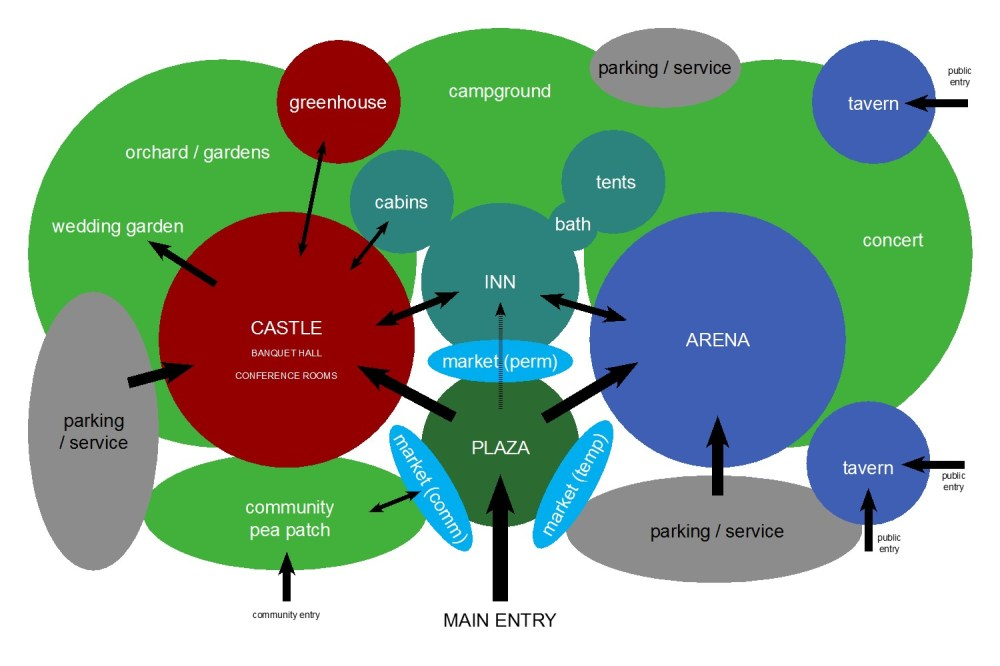 medium resolution of park features primary bubble map diagram