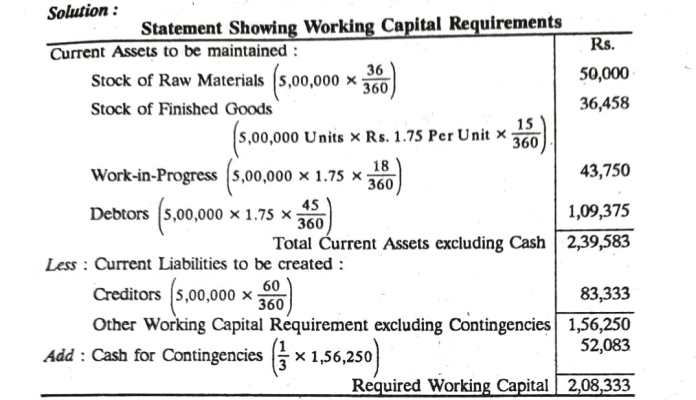 Management of Working Capital