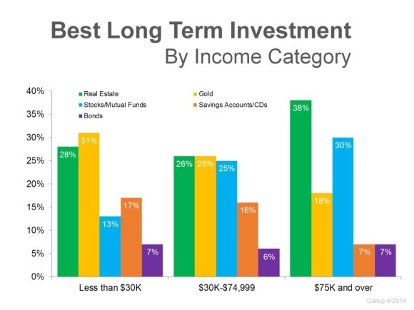 High income earners strongly believe real estate is best long term investment