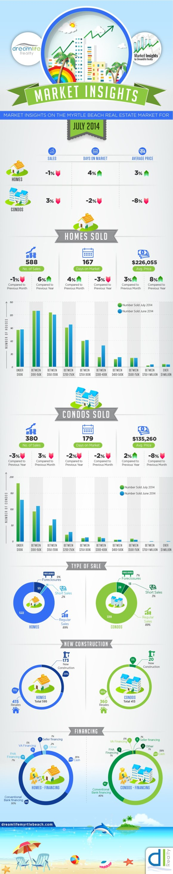 Myrtle Beach Real Estate market update for July 2014