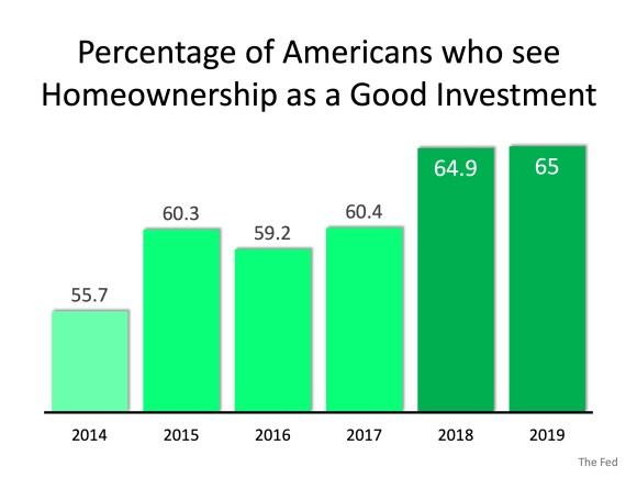 Americans' Powerful Belief in Homeownership as an Investment | Simplifying The Market