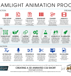3d cgi animation production process [ 3300 x 2550 Pixel ]