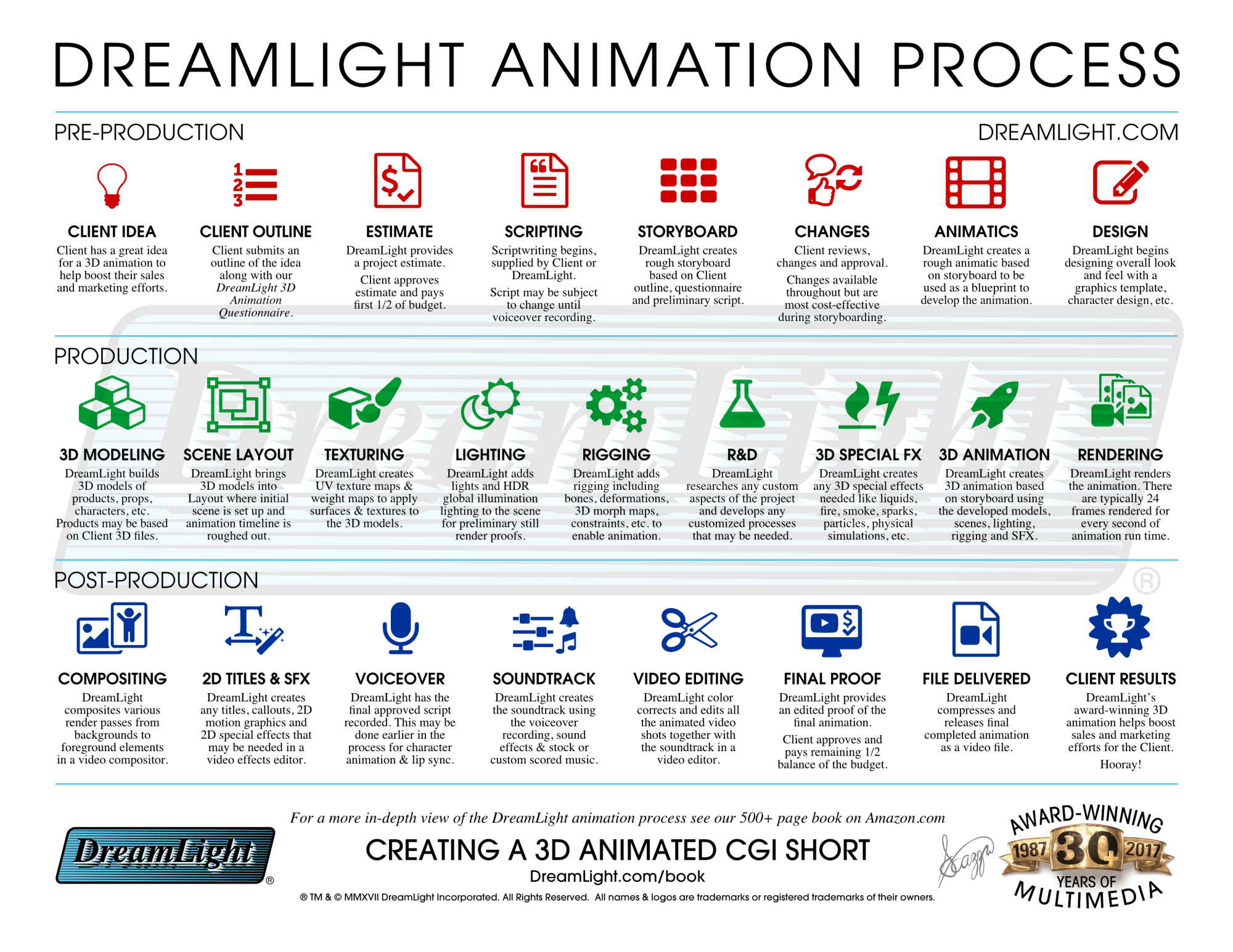 hight resolution of 3d cgi animation production process