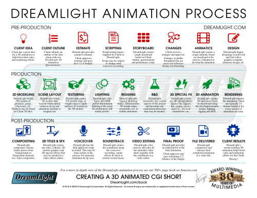 small resolution of 3d cgi animation production process