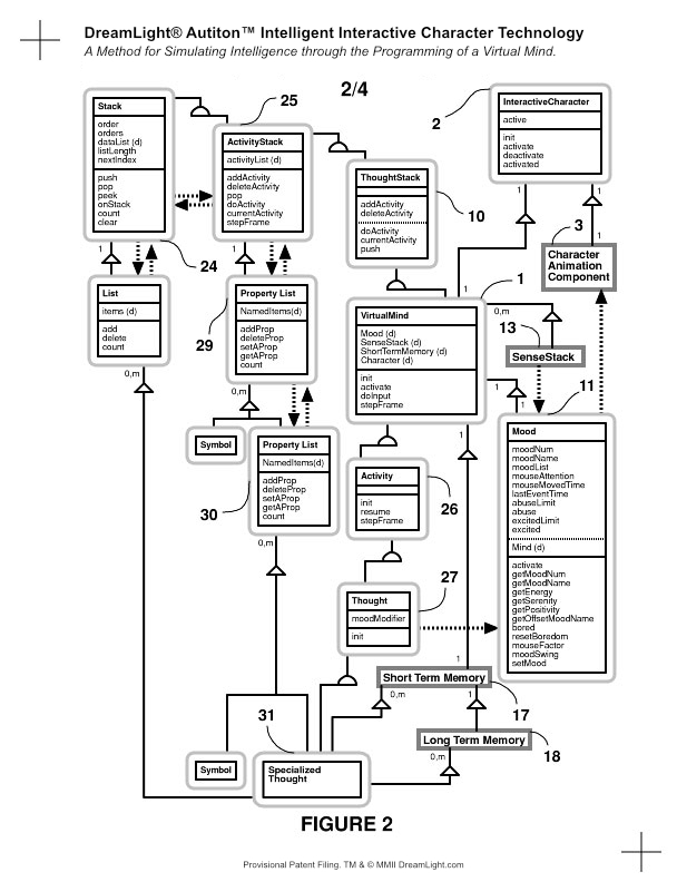 A Method for Simulating Intelligence by Programming a