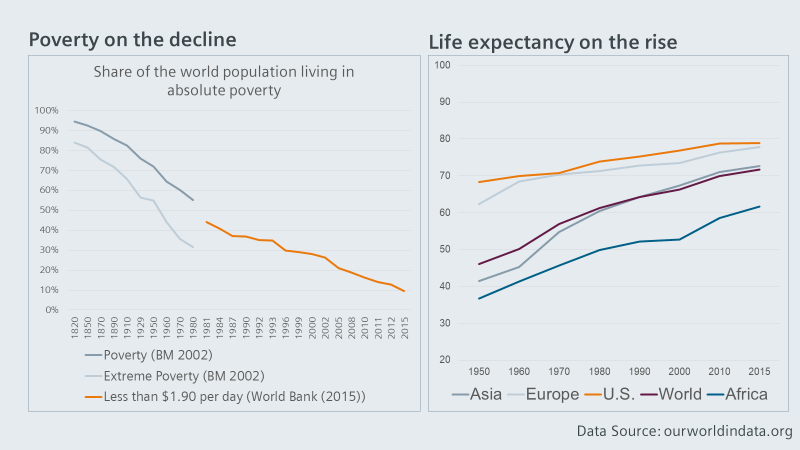 Poverty in Decline. Life expectancy on rise