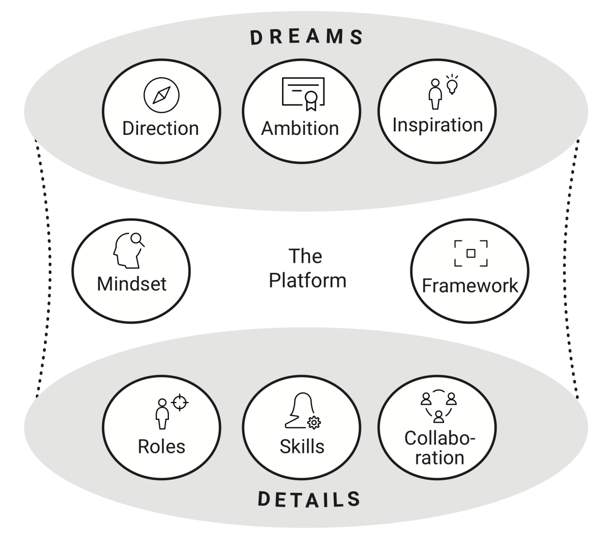 Dreams and Details Leadership Model