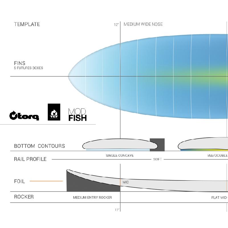Torq Fish White 6'6