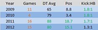 Hartlett Short Stats 2009-2012