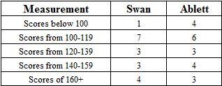 Swan-Ablett Graph