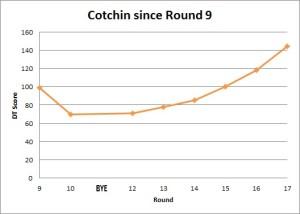 R17 Cotchin