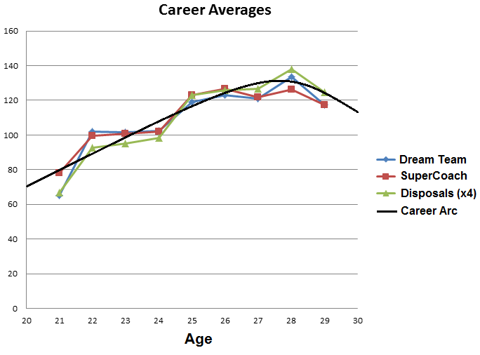 DODT Swan career arc