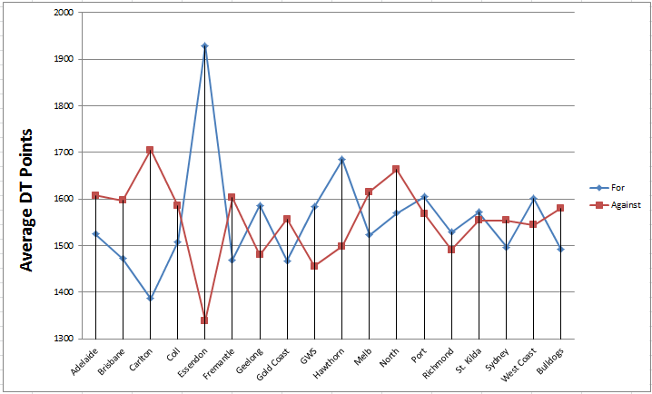 DT averages per team after 3 Rounds