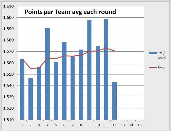Points per round R12