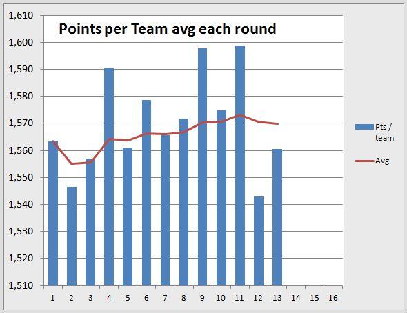 Points per round R13