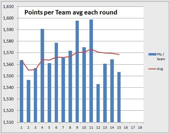Points per round R15