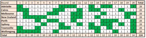 NBL Fixture Plot