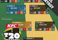 BBL Fantasy 2014/15 – The Basics