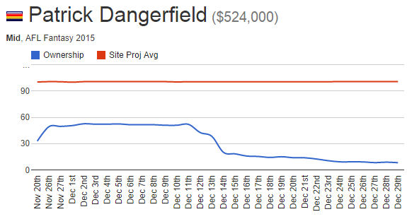 Patrick Dangerfield's stocks dropped dramatically after being named as a MID only for AFL Fantasy 2015.