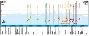 Omloop profile