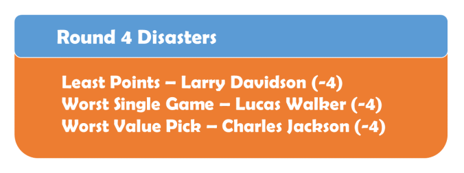 Round 4 Disasters