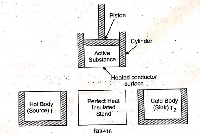 Describe Working Carnot's Reversible heat Engine Notes